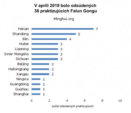 20190622 falun gong sentenced april 2019 by province